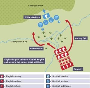 Falkirk slagfälts karta